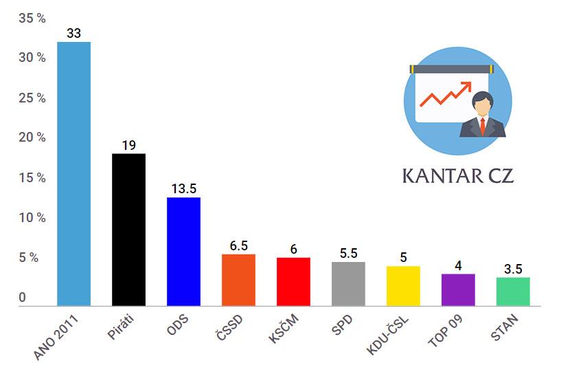 Průzkum volebních preferencí od společnosti Kantar CZ - duben
