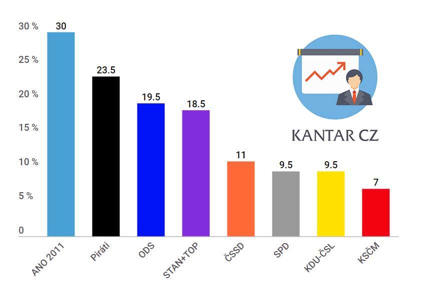 Kantar CZ - volební potenciál květen 2019