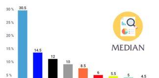 Median volební preference červen 2019