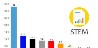 Volební preference STEM květen 2019