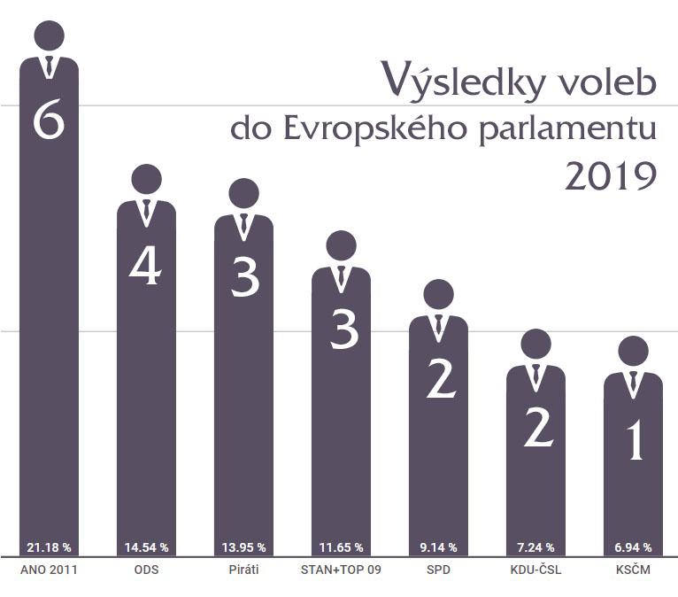 Volby do Evropského parlamentu 2019