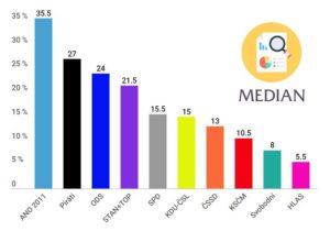 Volební potenciál preferencí Median v květnu2019