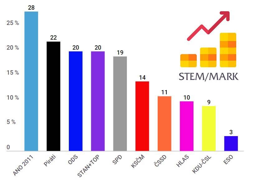 Volební potenciál pro eurovolby, květen 2019 - STEM/MARK