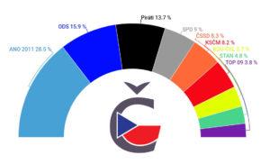 Volební preference červen 2019 - České volby