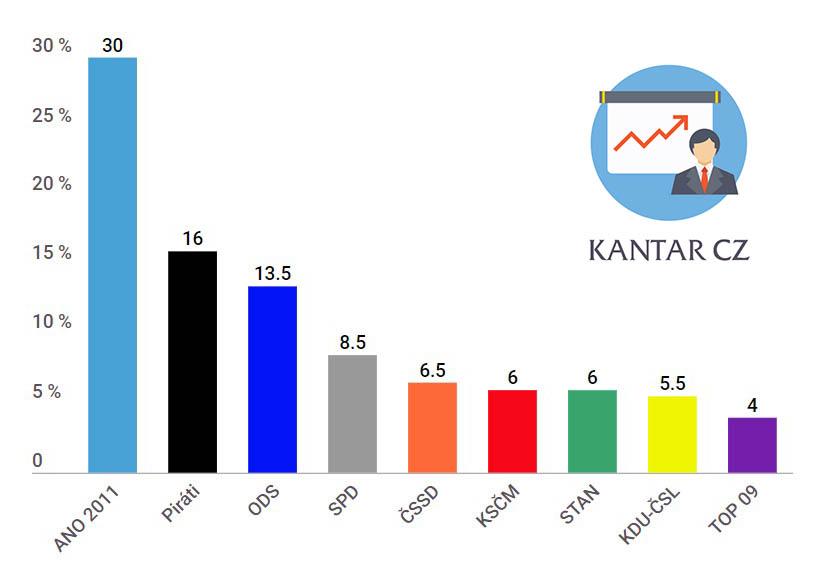 Volební preference Kantar CZ v květnu 2019