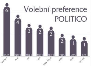 volební preference Politico - eurovolby