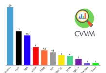 Volební preference od CVVM z přelomu června a července poprvé ukazují Trikolóru