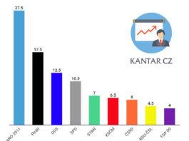 volební preference Kantar CZ - červen 2019