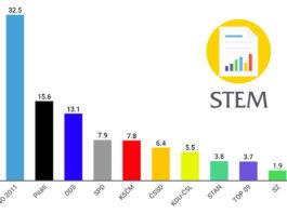 Volební model preferencí STEM, červenec 2019