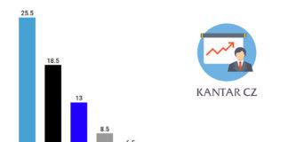Volební preference Kantar CZ, červenec 2019