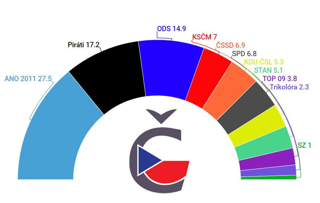 aktuální volební preference české volby - červenec 2019