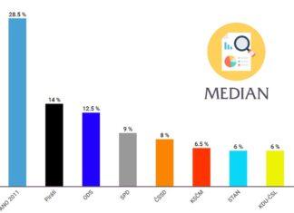 volební preference srpen 2019 | Median