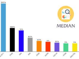 Volební preference srpen, září Median