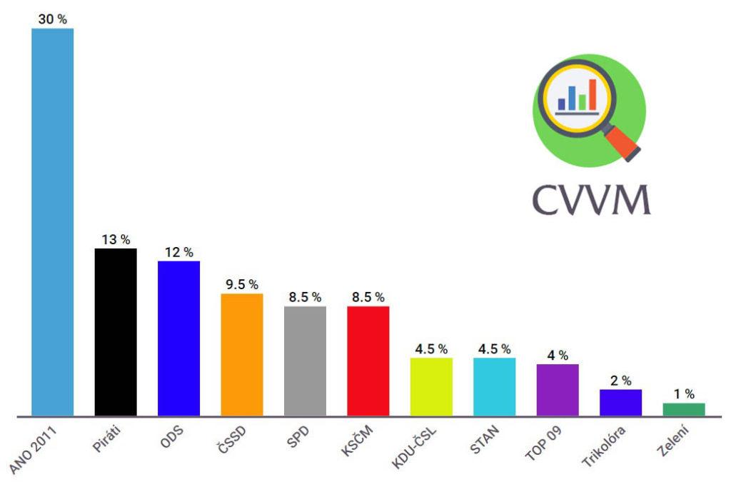 Preference politických stran CVVM, říjen 2019