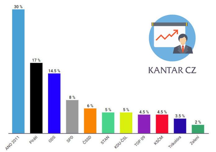 volební preference Kantar CZ - září 2019
