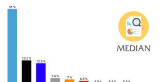 volební preference Median, říjen 2019