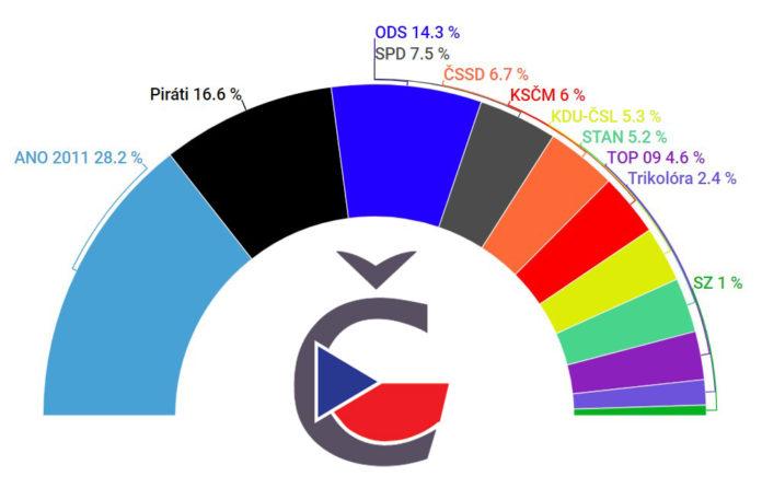 Volební preference České volby, září 2019
