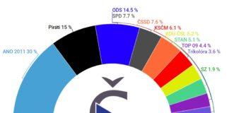 Volební preference České volby říjen 2019