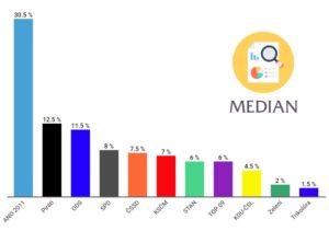 Volební preference Median po 2 letech