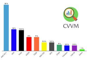 Volební preference listopad 2019 CVVM