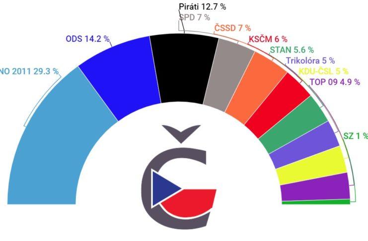 Aktuální volební preference prosinec 2019