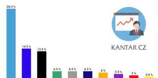Volební preference prosinec Kantar CZ