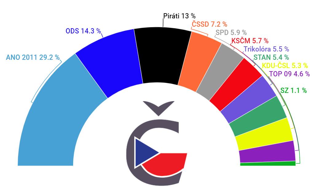 Aktuální volební preference leden 2020