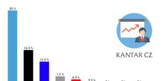 Kantar CZ volební preference