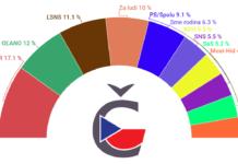 Volební preference parlamentní volby Slovensko 2020