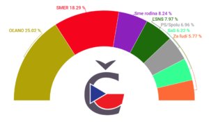 Výsledky voleb na Slovensku 2020