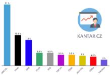 Volební preference Kantar CZ březen