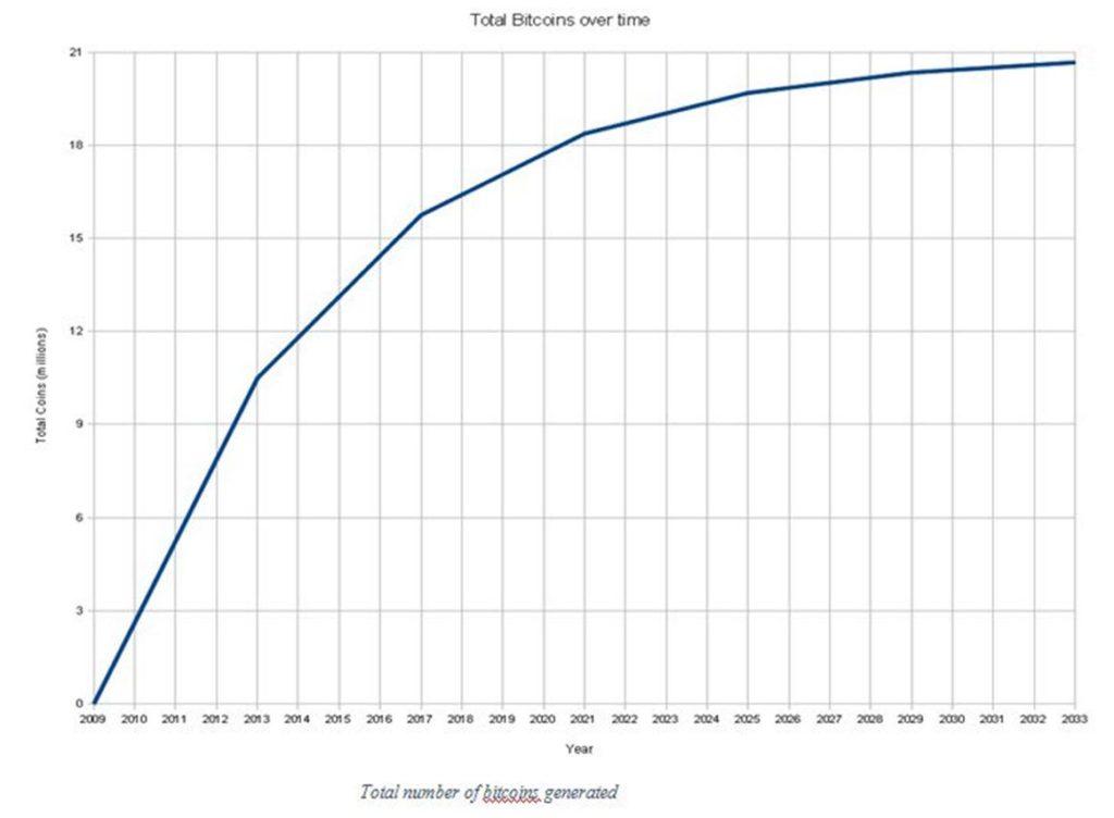 Počet vytěžených bitcoinů