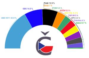 Volební model preferencí České volby duben 2020