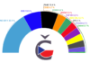 Volební model České volby květen 2020