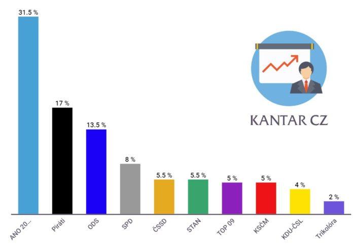 Volební preference Kantar CZ červen