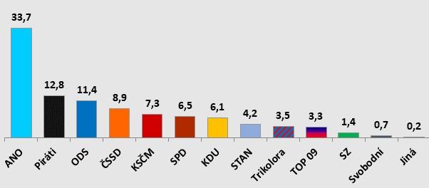 Volební preference STEM červen 2020