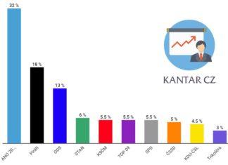 Volební preference červenec 2020 | Kantar CZ
