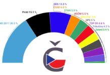Aktuální volební preference srpen 2020 | České volby