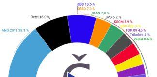 Volební model české volby září 2020