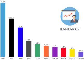 Volební preference Kantar září 2020 - krajské volby