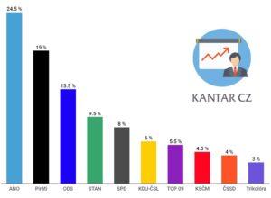 Volební preference Kantar CZ, říjen 2020