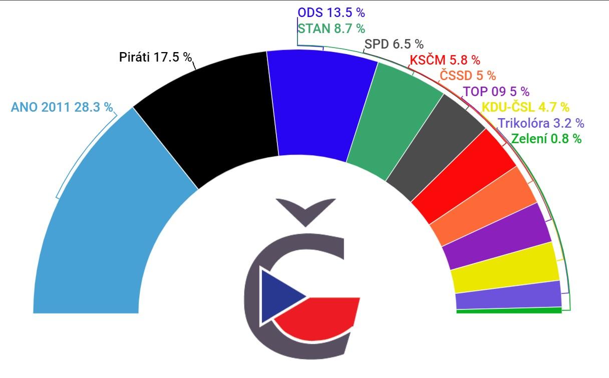 Volební preference České volby listopad 2020