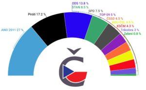 Volební model preferencí prosinec 2020