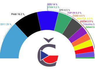 Volební preference leden 2021