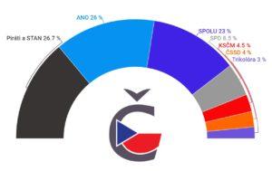 Volební preference únor 2021