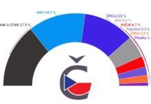 Volební preference duben 2021