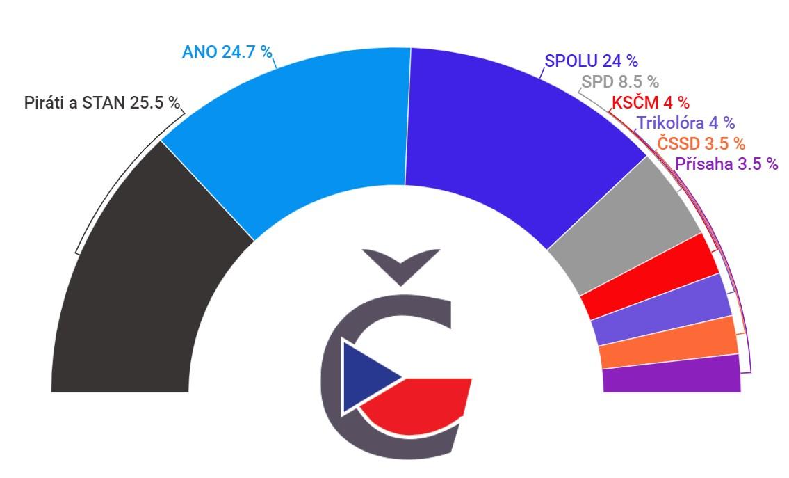 Volební preference červenec 2021