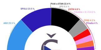 Volební preference srpen 2021