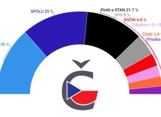 Volební model preferencí 2021 září