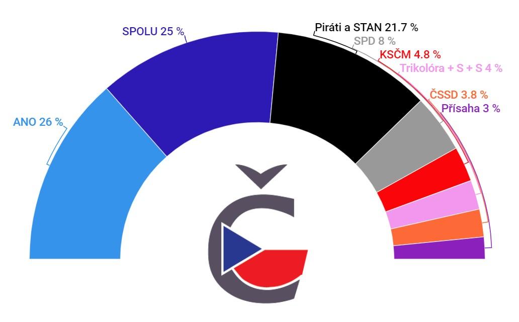 volební průzkum stem před volbami 2021